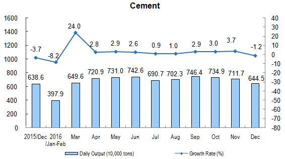 1216 China cement production.jpg