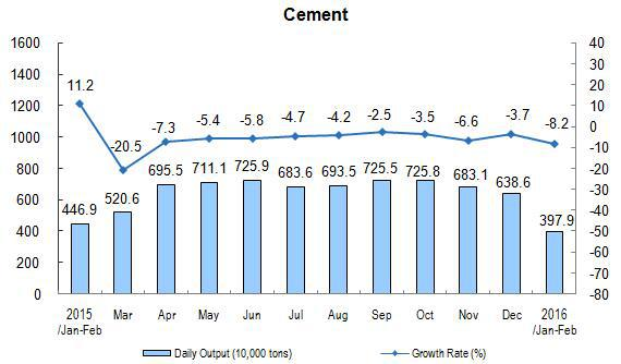 0216 China cement production.jpg