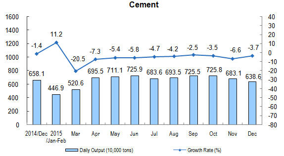 1215 China cement production.jpg